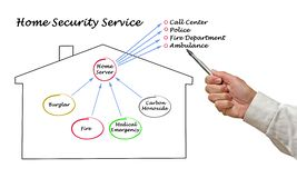Diagram of Home Safety. Presenting diagram of Home Security System Royalty Free Stock Photos