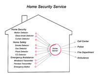 Diagram of Home Safety. Services Royalty Free Stock Image