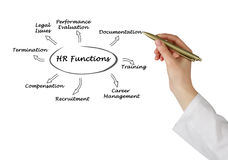 Diagram of HR Functions. Presenting diagram of HR Functions Royalty Free Stock Photo