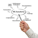 Diagram of HR Functions Royalty Free Stock Photography