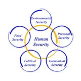 Diagram of human security Royalty Free Stock Photo