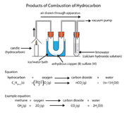 Diagram of hydrocarbon combustion Stock Image