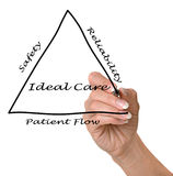 Diagram of ideal care. Presenting diagram of  ideal care Royalty Free Stock Photography