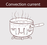Diagram illustrating how heat is transferred in a boiling pot Royalty Free Stock Photography