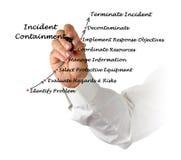Diagram of Incident Containment. Presenting diagram of Incident Containment royalty free stock photo