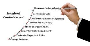 Diagram of Incident Containment. Presenting Diagram of Incident Containment stock images