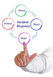 Diagram of Incident Response Royalty Free Stock Photography