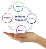 Diagram of Incident Response. Steps in  Incident Response Process Stock Photography