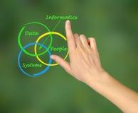 Diagram of informatics Stock Images