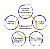 Diagram of Information Governance. Important Functions of Information Governance Royalty Free Stock Photos