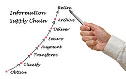 Diagram of Information Supply Chain Royalty Free Stock Photo