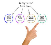 Diagram of integrated services. Presenting Diagram of integrated services Royalty Free Stock Photo