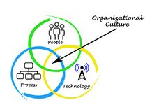 Diagram of Organizational Culture. Diagram of Integration by Organizational Culture Royalty Free Stock Photos