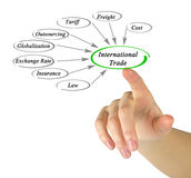 Diagram of International Trade Royalty Free Stock Images