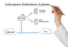 Diagram of Intrusion Detection System Stock Photography