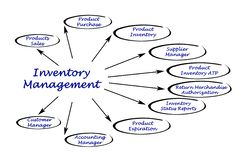 Diagram of Inventory Management. Important components in Inventory Management Royalty Free Stock Photos