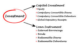 Diagram of Investment Stock Image