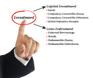 Diagram of Investment Royalty Free Stock Images
