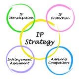 Diagram of IP strategies Stock Photography