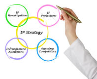 Diagram of IP strategies Stock Photo