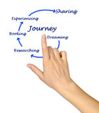 Diagram of Journey. Presenting Journey: from dreaming to sharing Royalty Free Stock Photo