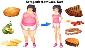 Diagram for ketogenic diet with people and food. Illustration Stock Images