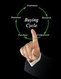 Diagram kupienie cykl fotografia royalty free