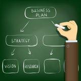 Diagram le plan d'action, la gestion et la stratégie de développement Photos stock