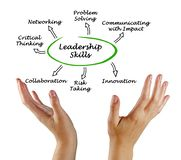 Diagram of Leadership Skills. Presenting Diagram of Leadership Skills royalty free stock photos