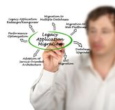 Legacy Application Migration. Diagram of Legacy Application Migration Royalty Free Stock Photography