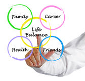 Diagram of life balance Royalty Free Stock Photography