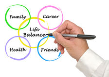 Diagram of life balance Royalty Free Stock Images
