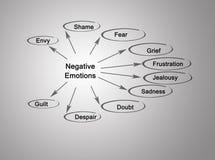 Negative Emotions. Diagram listing Ten Negative Emotions Royalty Free Stock Images