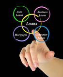 Diagram of loans Royalty Free Stock Images