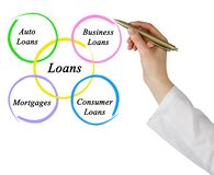 Diagram of loans Royalty Free Stock Photography