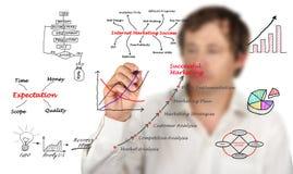 Diagram marketing zdjęcia stock