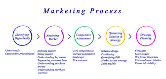 Diagram of Marketing Process Stock Images