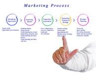Diagram of Marketing Process Stock Photo