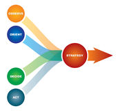 Diagram of marketing strategy stock illustration