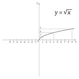 Diagram of mathematics function of the square root Stock Photography