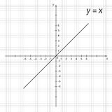 Diagram of mathematics function y is x Stock Images