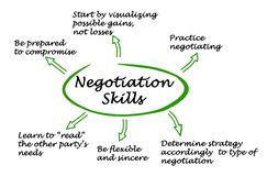 Diagram of Negotiation Skills. Diagram of important Negotiation Skills Stock Image