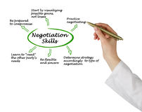 Diagram of Negotiation Skills Royalty Free Stock Images