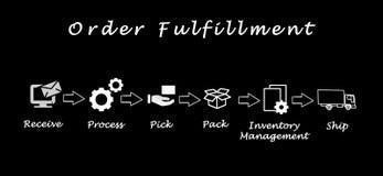 Diagram of order fulfillment vector illustration