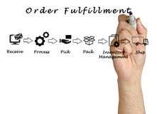 Diagram of order fulfillment Stock Photography