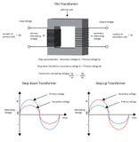 Diagram per mostrare come un trasformatore elettrico cambia la tensione e illustrazione di stock