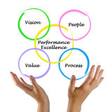Diagram of performance excellence Stock Photo