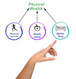 Diagram of Physical health Stock Images