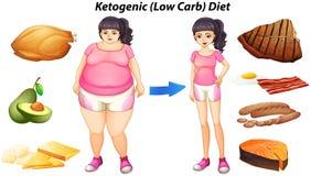 Diagram pour le régime ketogenic avec les personnes et la nourriture illustration libre de droits