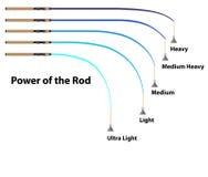 Diagram power of the fishing rod characteristics Royalty Free Stock Photo
